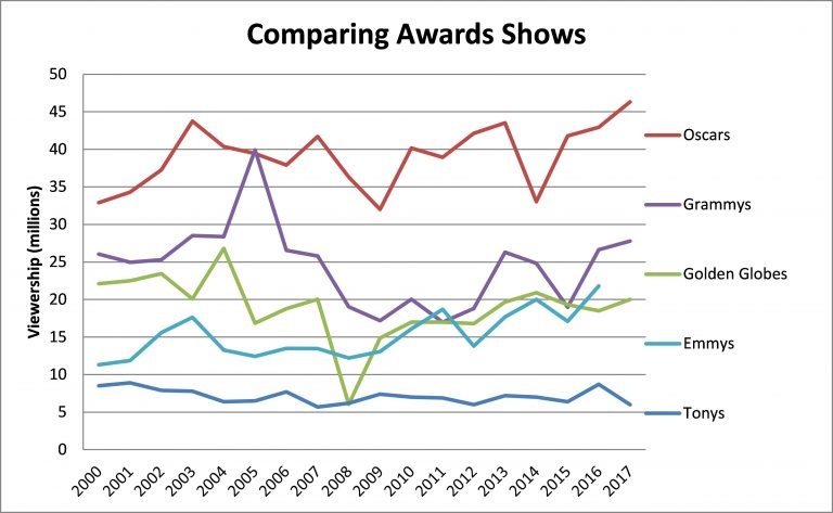 Comparingawardsshowsbest-768x473.jpg